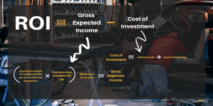 ROI equals gross expected income minus cost of investment