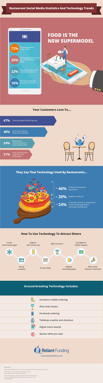 Social Media Trends for Restaurants Infographic