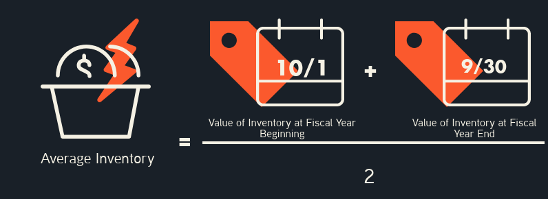 Graphic of Average Inventory Equation