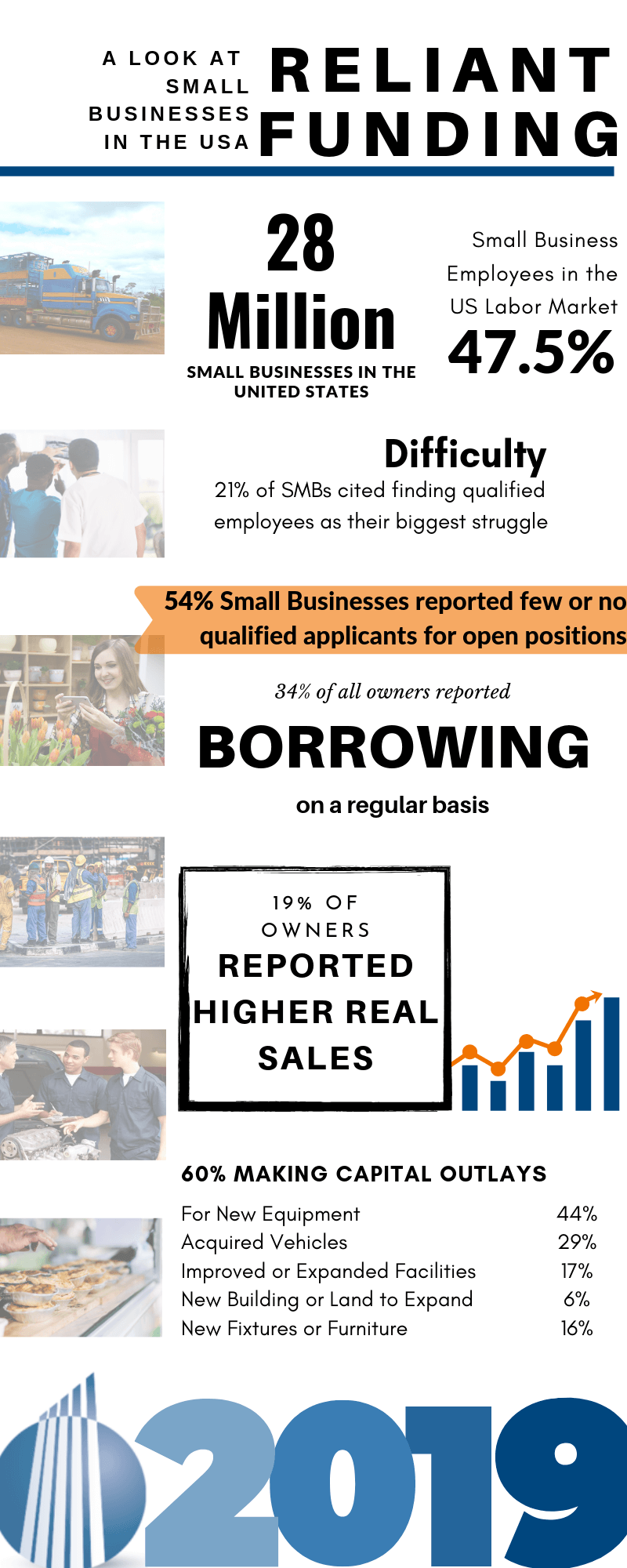 Infographic with Small Business Statistics