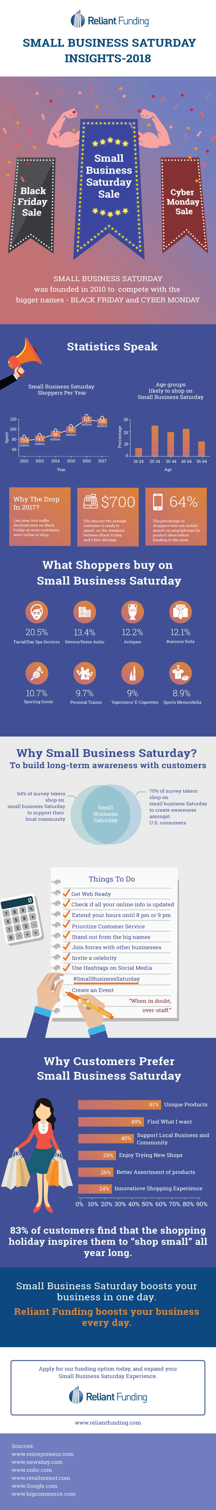 small business loans and Funding