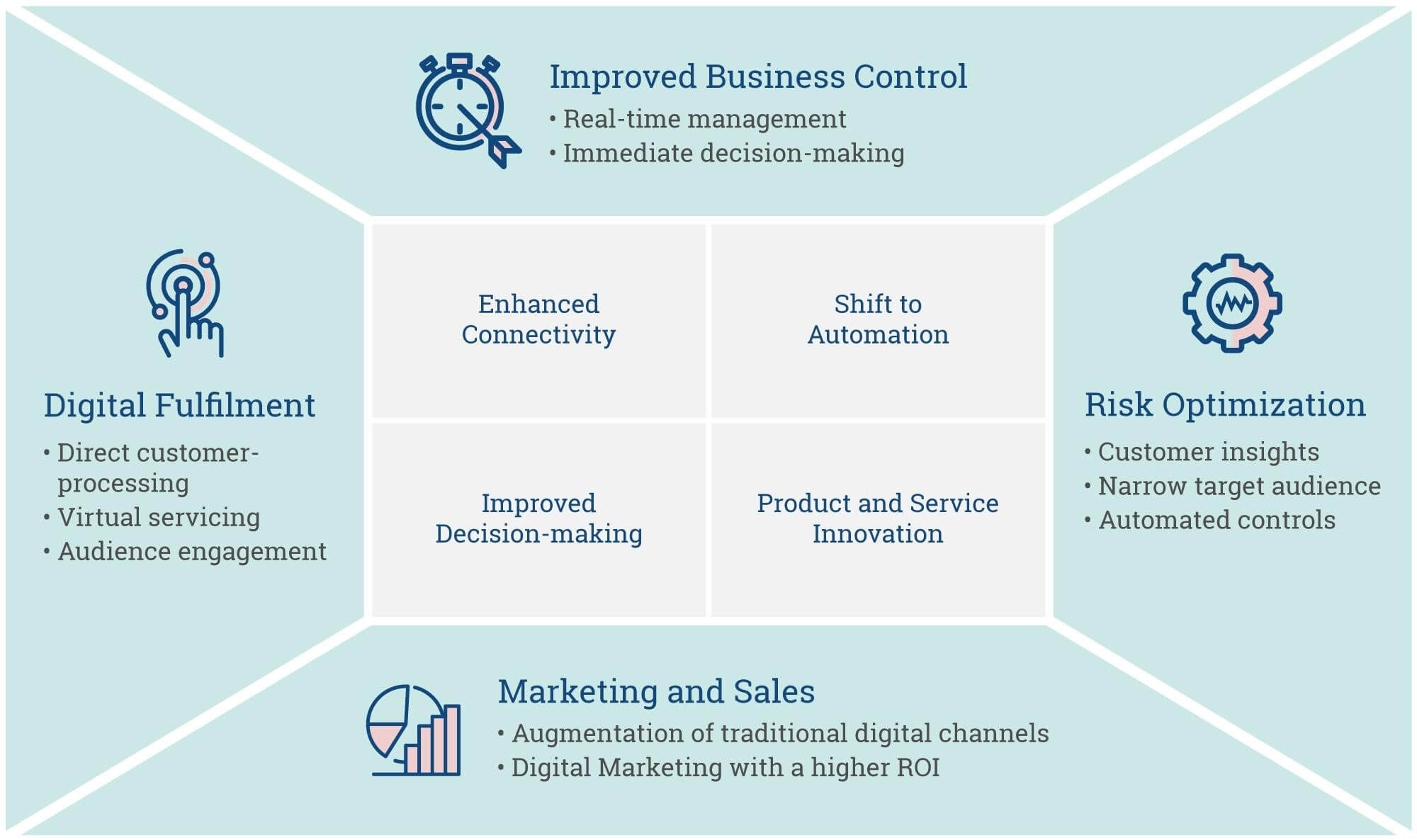 You can find Improved Business Control, Digital Fulfillment, Risk Optimization and Marketing and Sales benefits by digitally transforming your business.