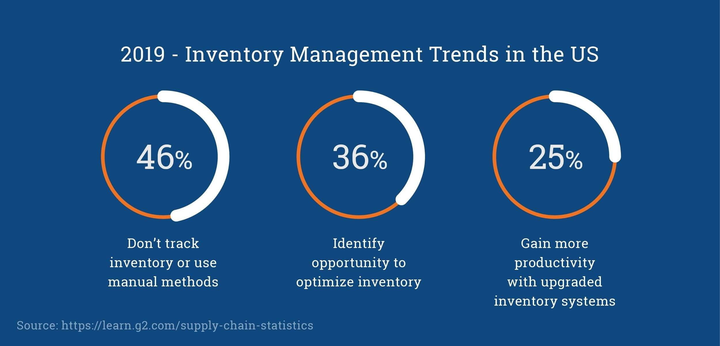 2019 Inventory Management Trends in the US