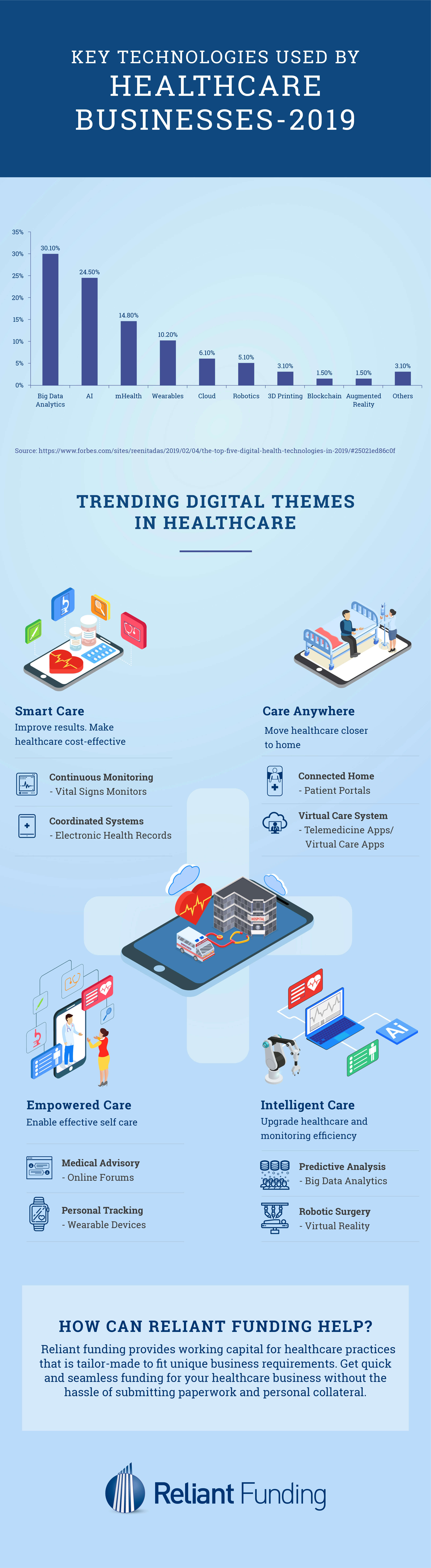 Technology for Healthcare Industry Infographic