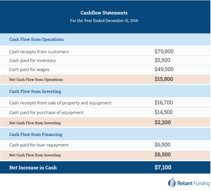 cash flow direct and indirect method