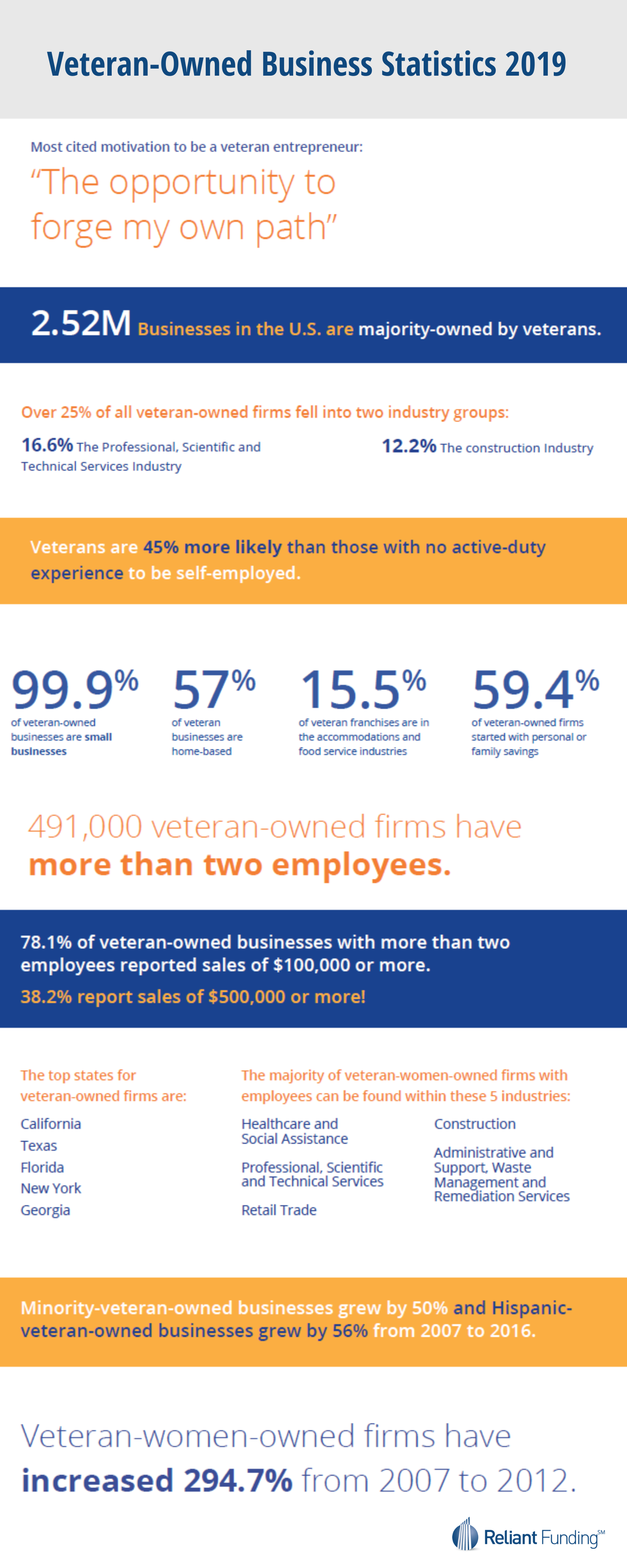 Veteran Owned Business Statistics Infographic