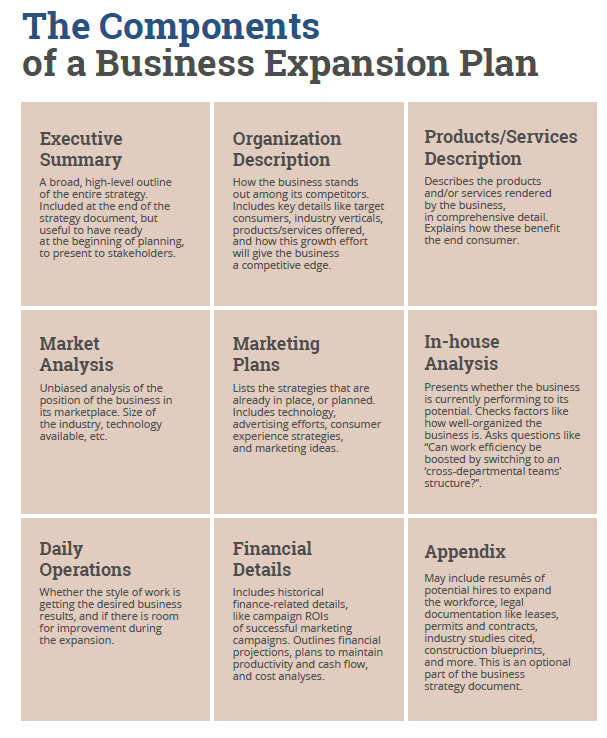 Image of the components of a business expansion plan